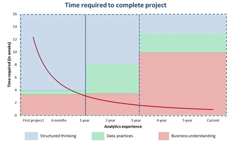 time required project completion
