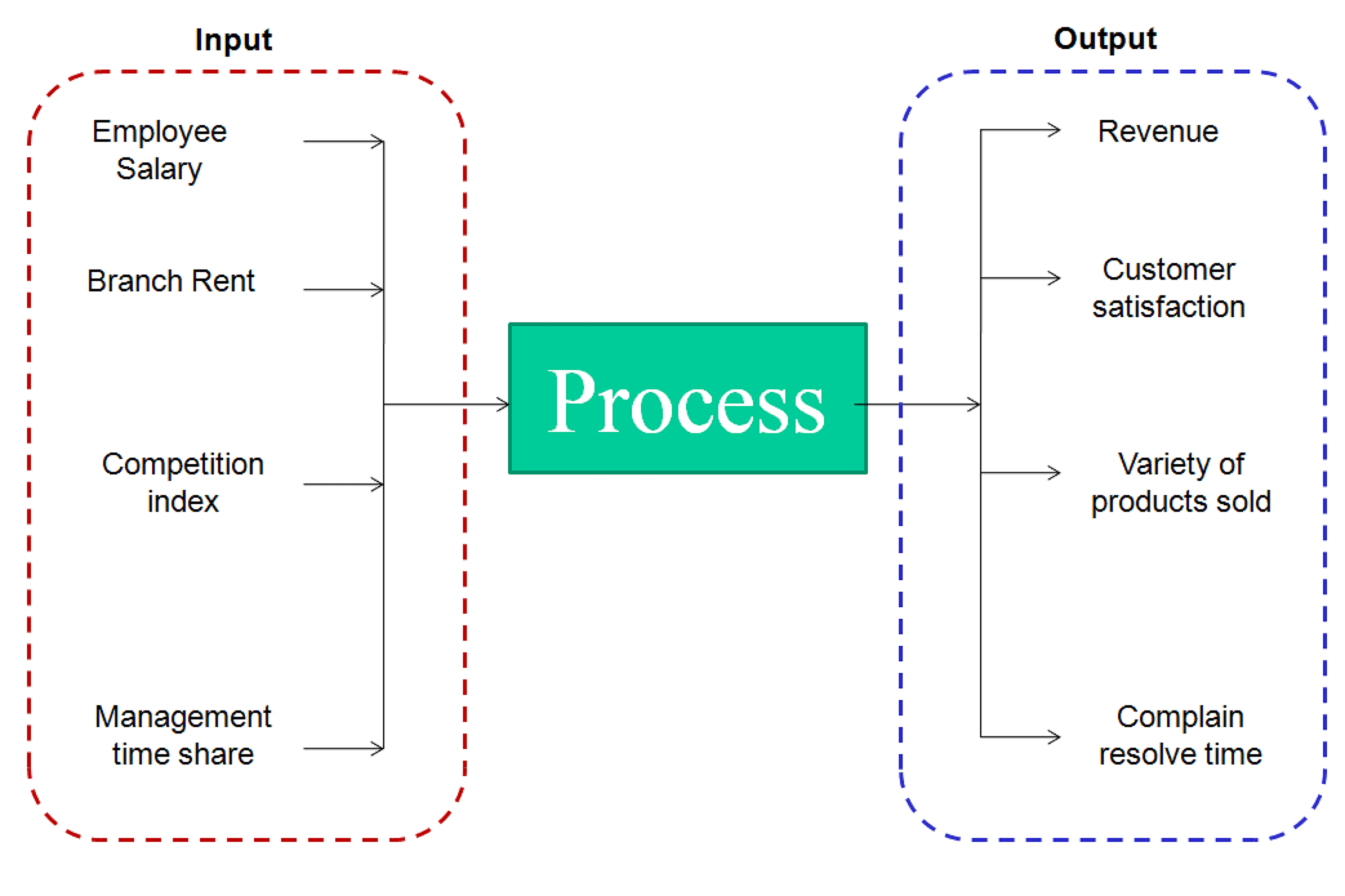 diagram with inputs and outputs of photosynthesis process lewis dot for oh application envelopment analysis to business problems