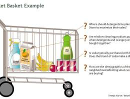 Effective Cross Selling using Market Basket Analysis