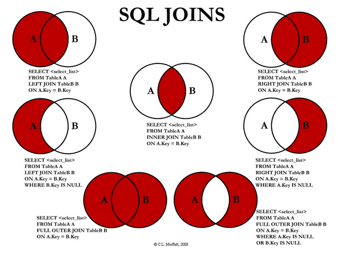 How to use join in SQL