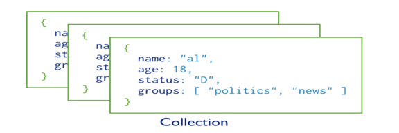 collections in Mongo DB