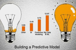 Case study – Building and implementing a predictive model in 3 days
