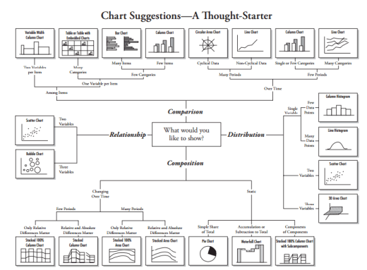 Tableau, Data Visualization