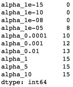 lasso, regression coefficients