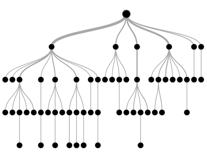 A Complete Tutorial on Tree Based Modeling from Scratch