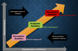 3 Must Know Analytical Concepts For Every Professional / Fresher in Analytics