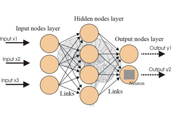 Explaining The Evolution and Core Concepts of Deep Learning & Neural Networks