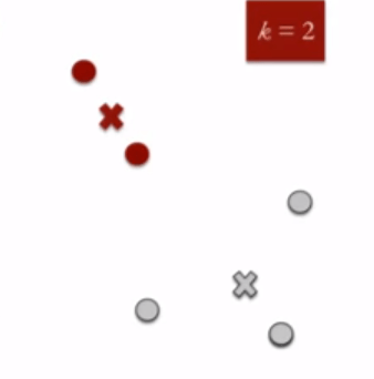 clustering, centroid, k-means