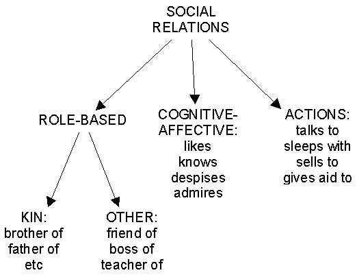 Opinions on Social relation
