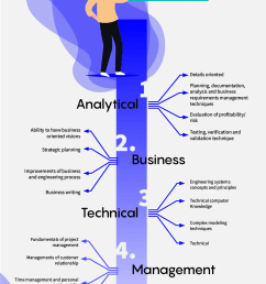 business analysts qualifications [ 1032 x 1781 Pixel ]