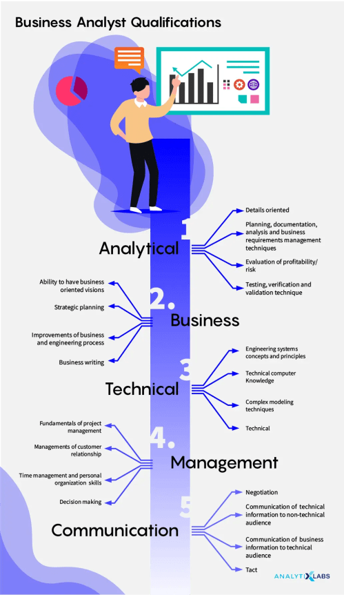 small resolution of business analysts qualifications