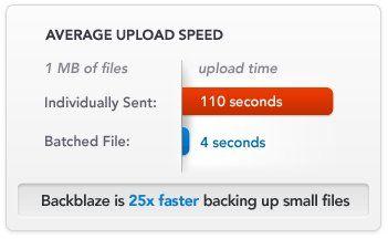 online-backup-speeds