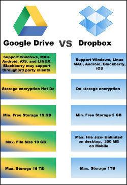 Dropbox VS. Google Drive