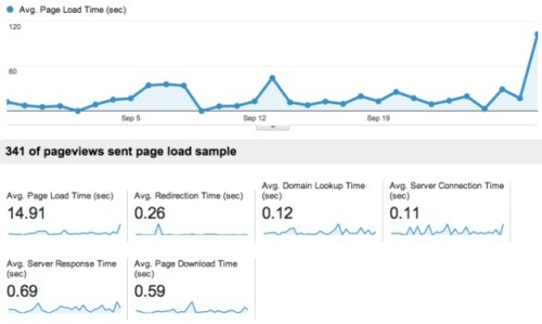 google-analytics-site-speed