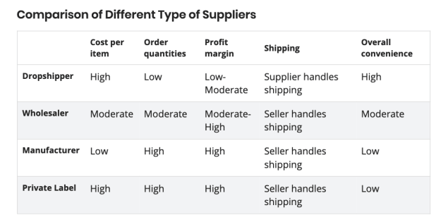 Salehoo comparison of different type of suppliers