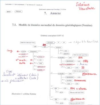 Correspondance entre la BDD des AD de Vaucluse et le schéma Nomina