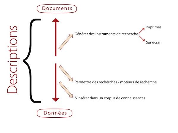 editorialisation 2
