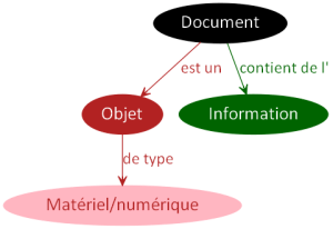 Document Objet Type