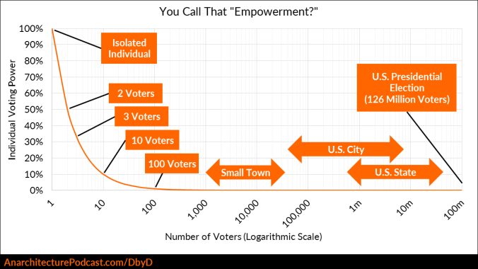 Chart showing Individual Voting Power as a hyperbolic curve up to x=100 million voters, with logarithmic x axis