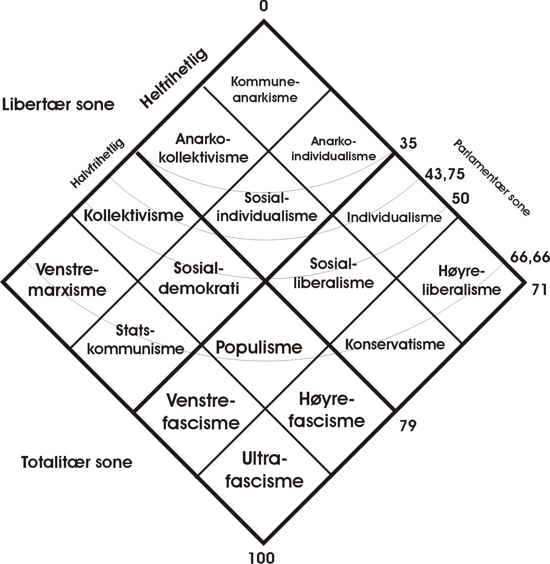 Brief Course of Anarchy and Anarchism