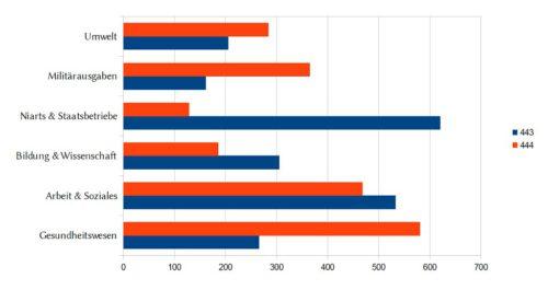 Auf den ersten Blick konnten im Vergleich zum Vorjahr (blau) in vielen Bereichen Ausgaben eingespart werden. Doch insgesamt ist der nitramische Staatshaushalt im Jahr 444. a. C. (rot) weiterhin defizitär.