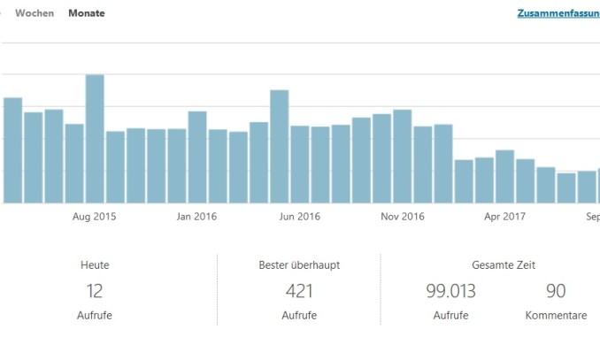 Webseitenstatistik 2015-2017