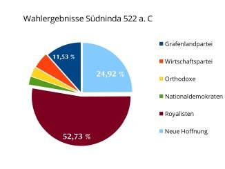 Ergebnisse der Provinzialwahlen in den Vereinigten Provinzen von Südninda am 14. Oktober 522 a.C. (Grafik: NNZ)