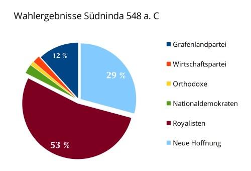 Wahlergebnisse bei den Parlamentswahlen 548 a. C. in Südninda