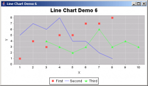Plot a Line Chart using jFreechart