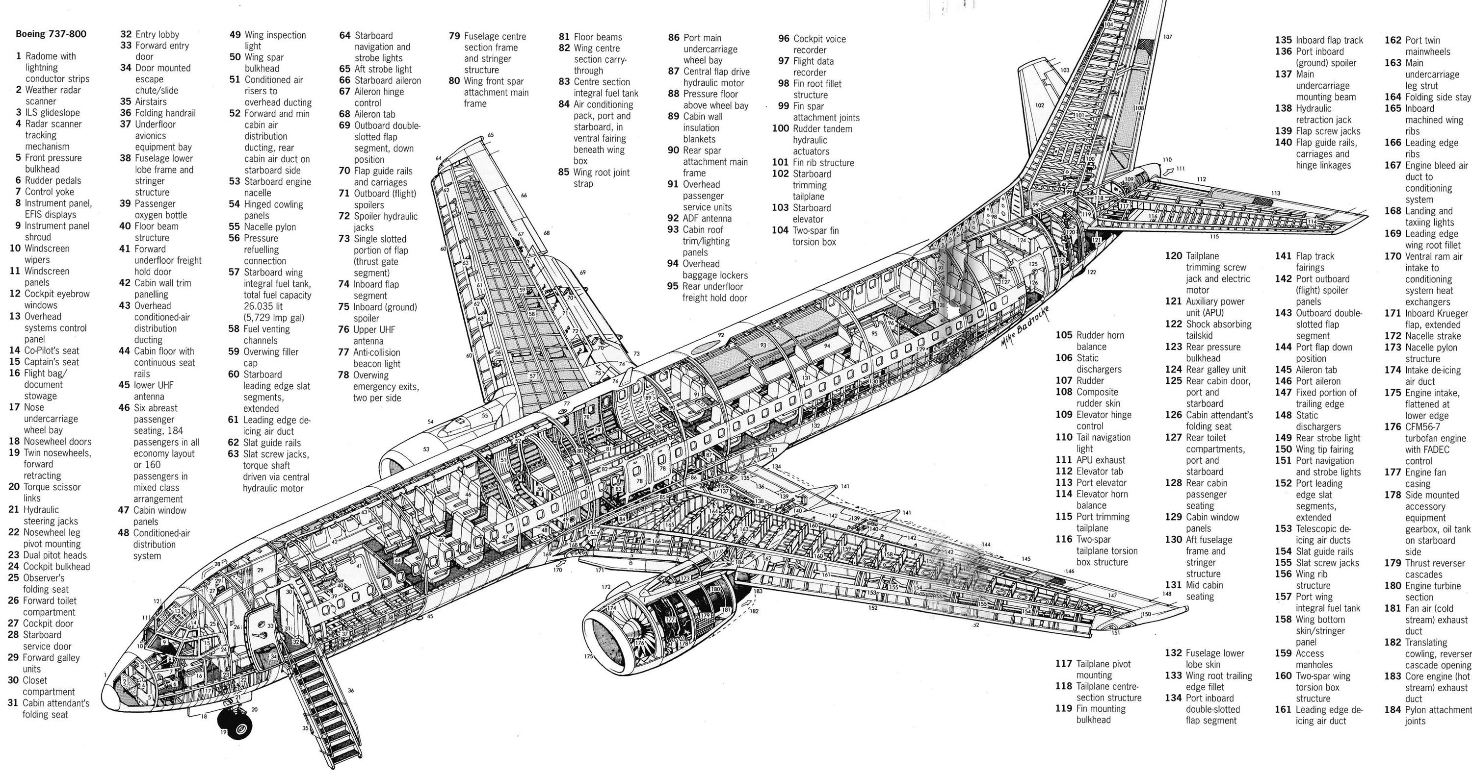 Boeing 737 Internal Structure Diagram