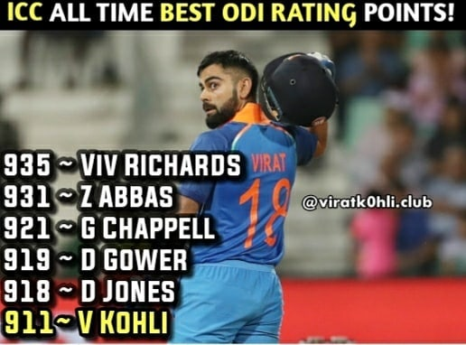 ICC ODI Rankings Virat Kohli tops the table achieves the highest rating points