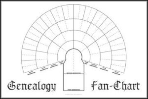 Genealogy Charts-Forms-Pedigree-Charts