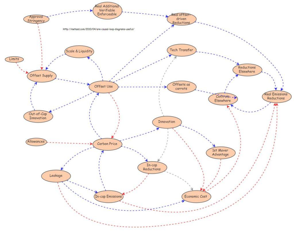 Ein Blog Ueber Komplexitaet In Wirtschaft Und Gesellschaft