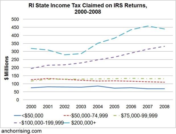 Rhode Island Estate Tax Waiver