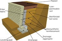 Retaining Wall Design: Backfill & Geosynthetic Reinforcement