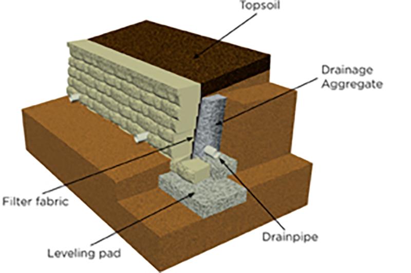 Pics For > Semi Gravity Retaining Wall