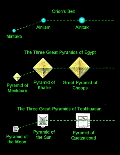 orions belt orientation pyramids