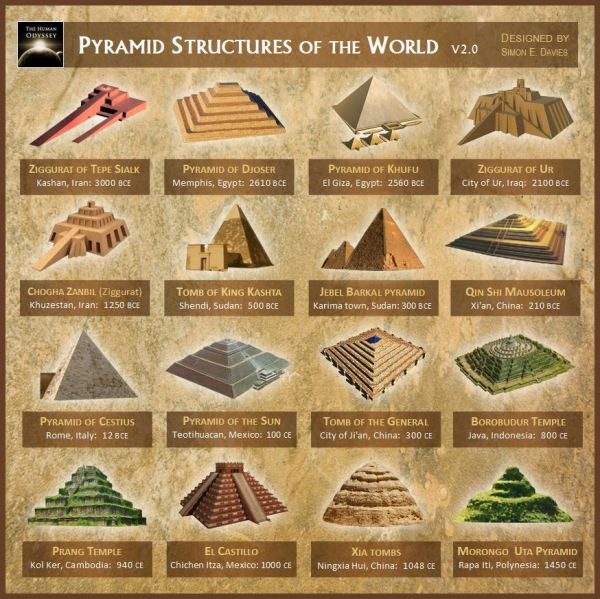 An illustration of different Pyramids around the globe.