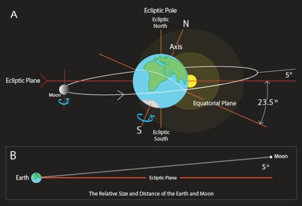 7 irregularidades sugerem que a Lua seja artificial
