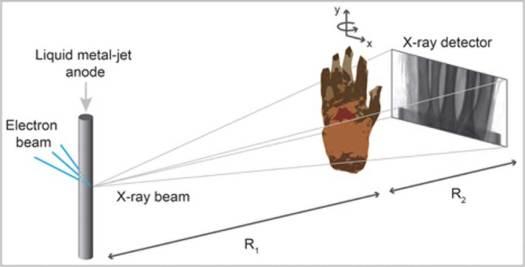 Esta imagen nos muestra cómo se realizó la Tomografía Computarizada por contraste de fase basada en la propagación a la antigua mano momificada. En el esquema del experimento podemos observar el microfoco que emite los rayos X, la muestra en rotación y el detector de rayos X.
