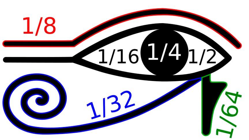 """En la ortografía jeroglífica del antiguo Egipto, se creía que las partes aisladas del símbolo conocido como """"Ojo de Horus"""" representaban diferentes fracciones. (BenduKiwi/CC BY-SA 2.5)"""