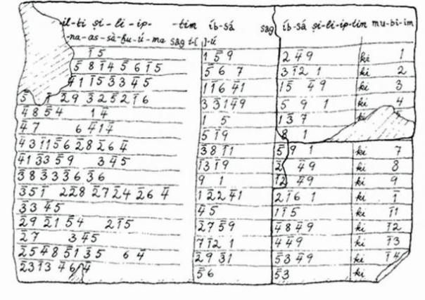 Tablilla de arcilla babilónica (conocida como Plimpton 322) almacena combinación de ternas pitagóricas primitivas: Traducido