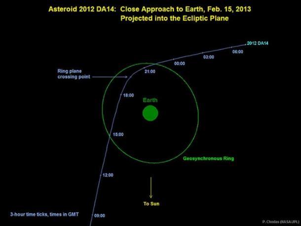 Grafico raffigurante la traiettoria dell'asteroide 2012 DA14 il 15 febbraio 2013. In questa prospettiva, stiamo osservando dall'alto il polo nord della Terra. (Dominio pubblico)