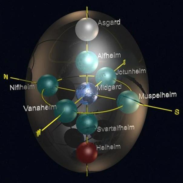 Gráfico que representa a los nueve mundos de los nórdicos Religión.