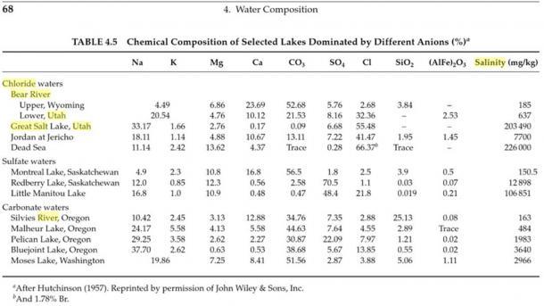"""Таблиця 4.5 [Adey, Walter H., and Karen Loveland.  """"Фізичне середовище"""".  Динамічні акваріуми: побудова живих екосистем.  Сан-Дієго: Академік, 1991. Н. ст.  Друк.]"""