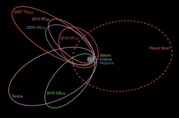 The unusually closely spaced orbits of six of the most distant objects in the Kuiper Belt indicate the existence of a ninth planet whose gravity affects these movements.