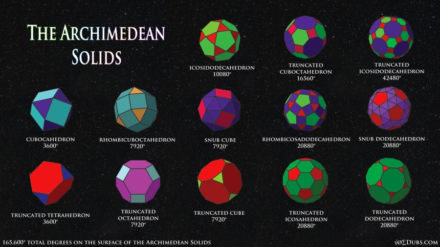 Picture of the Archimedean Solids