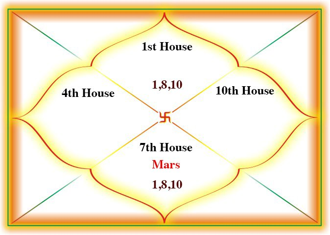 Ruchak Yoga in the 7th house