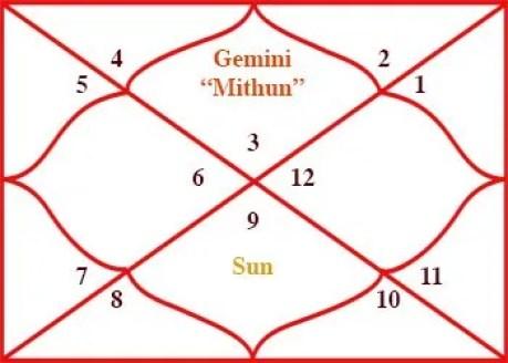 Sun Transit in Sagittarius for Gemini Rashi