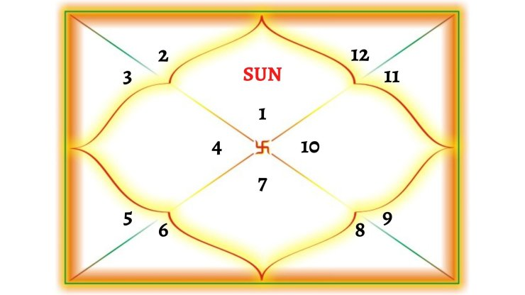 Sun In 1st House For Aries Ascendant